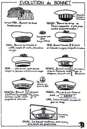 Evolution du bonnet , CLIQUER POUR AGRANDIR